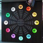 Relación entre el horóscopo chino y el horóscopo occidental